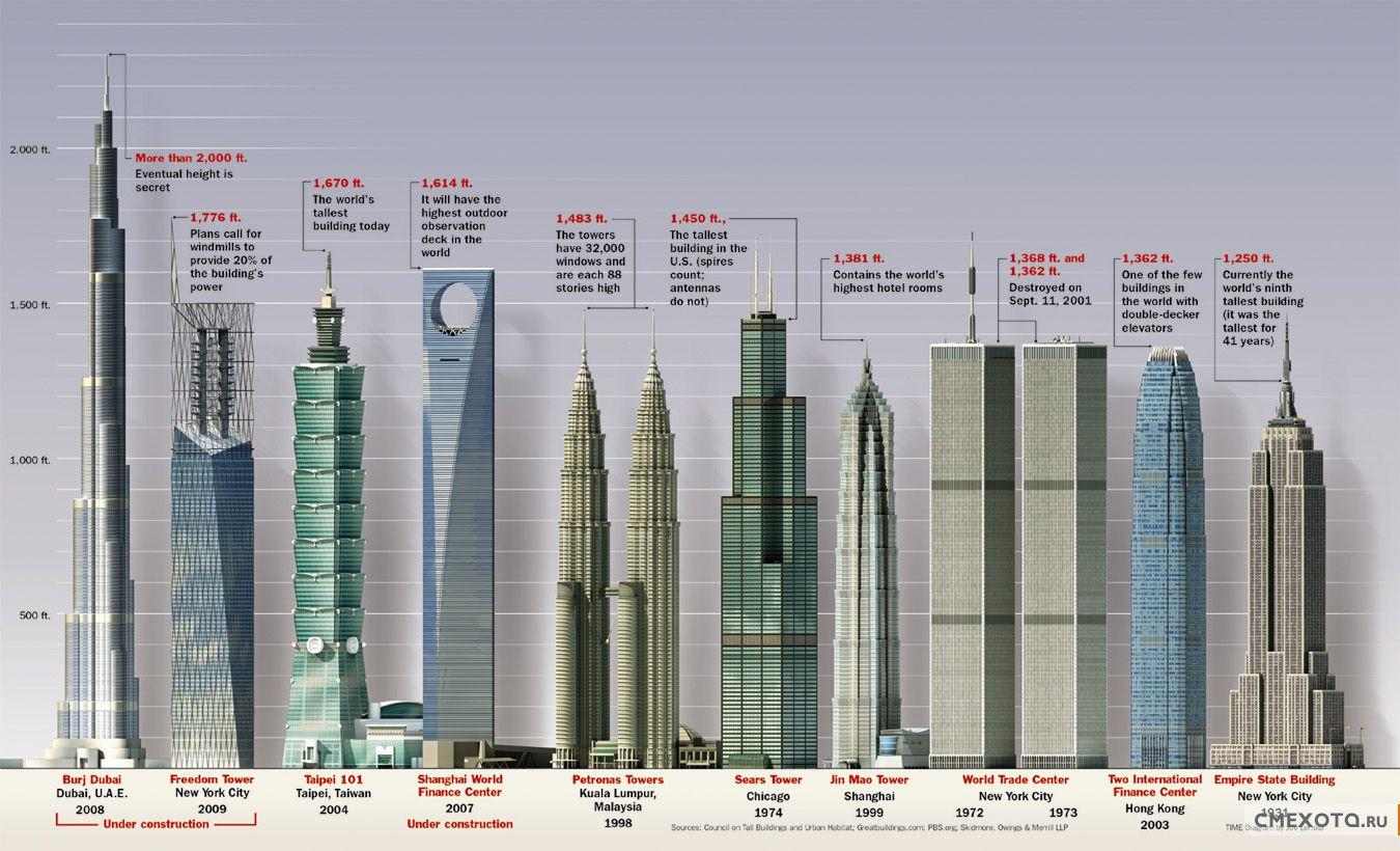 Самые высокие здания года 1884 и 2009.